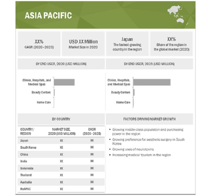 Medical Aesthetics Market By Region