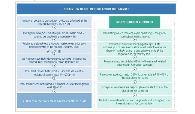 Medical Aesthetics Market Estimation