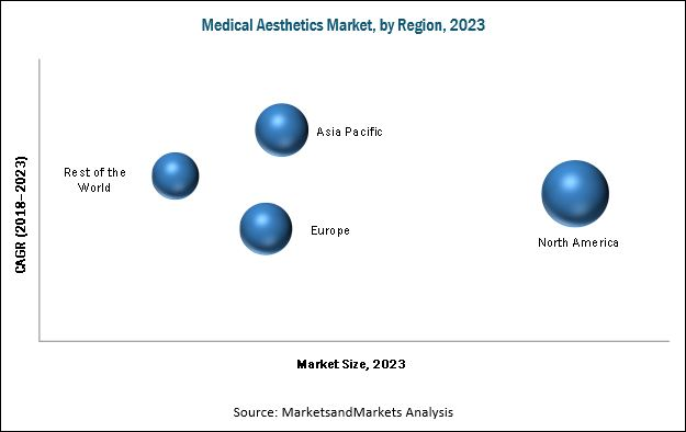 Medical Aesthetics Market