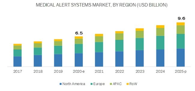 Medical Alert Systems Market