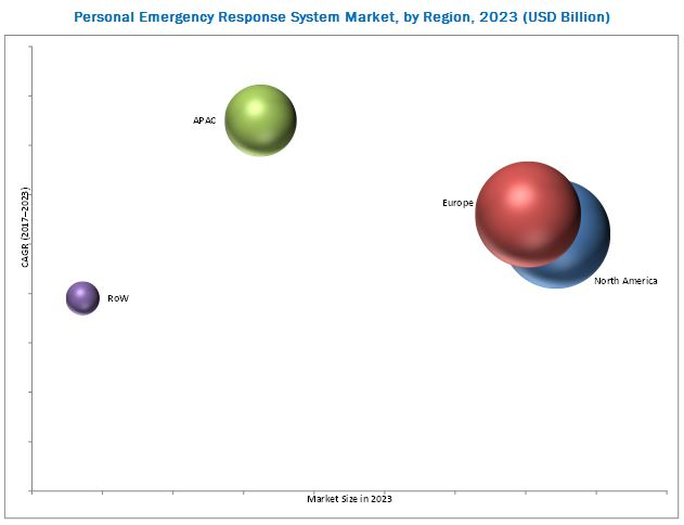 Medical Alert Systems/Personal Emergency Response System (PERS) Market
