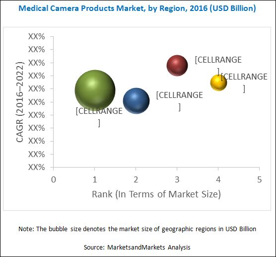 Medical Camera Market-By Region