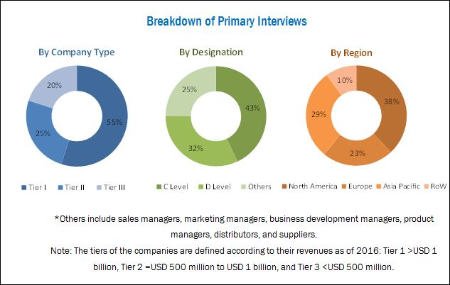 Medical Ceramics Market - Breakdown of Primary Interviews