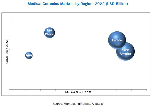 Medical Ceramics Market - By Region 2022