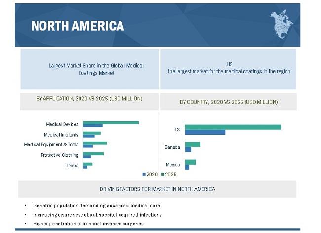 Medical Coatings Market By Region