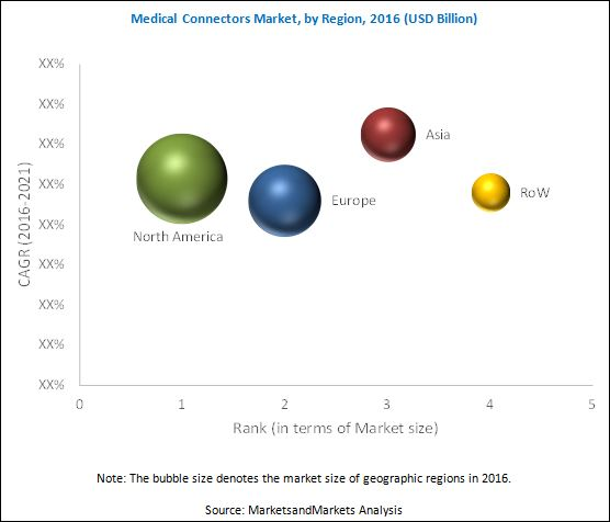 Medical Connectors Market