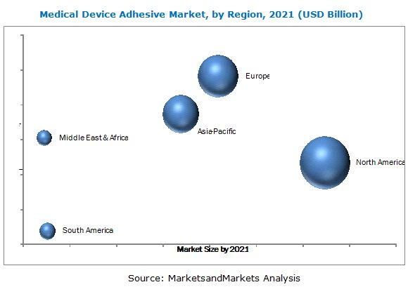 Medical Device Adhesive Market