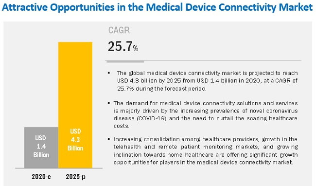 Medical Device Connectivity Market