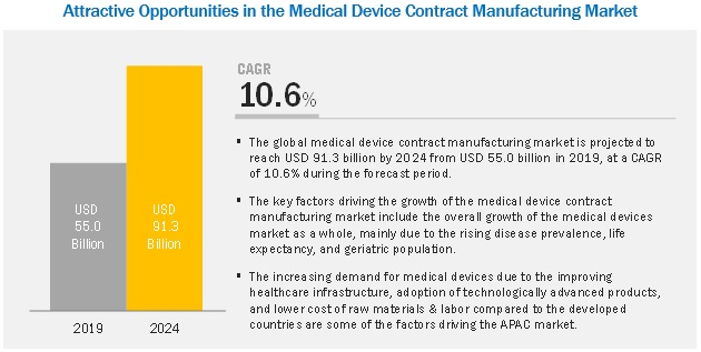 Medical Device Contract Manufacturing Market - Attractive Opportunities by 2024
