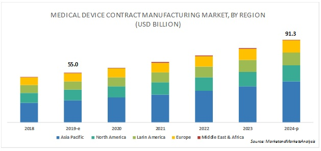 Medical Device Contract Manufacturing Market - By Region 2024
