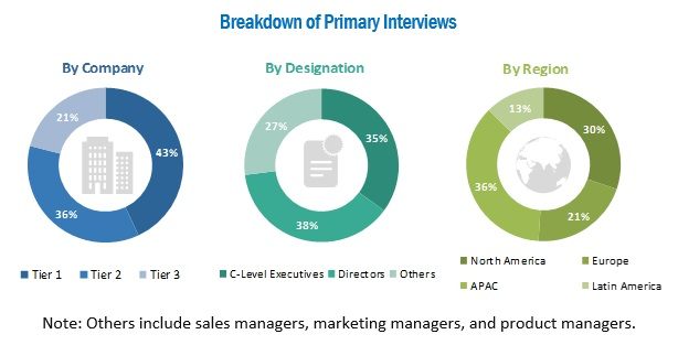 Medical Device Contract Manufacturing Market - Breakdown of Primary Interviews