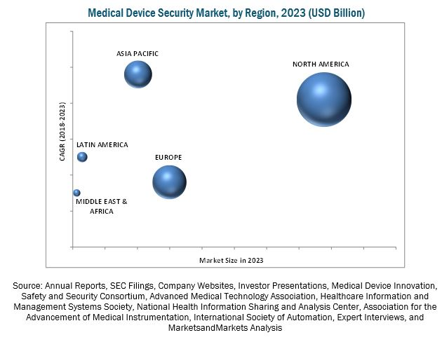Medical Device Security Market - By Region 2023