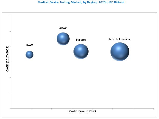 Medical Device Testing Market