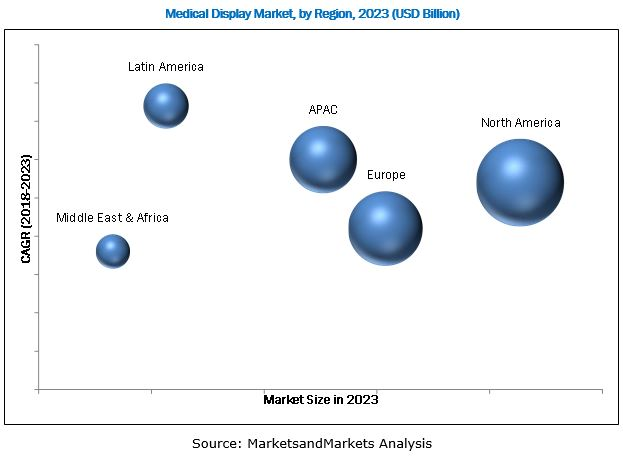 Medical Display Market