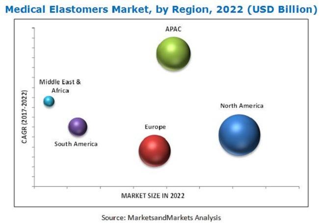 Medical Elastomers Market