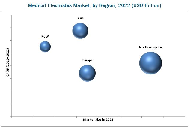Medical Electrodes Market, by Region, 2022 (USD Billion)