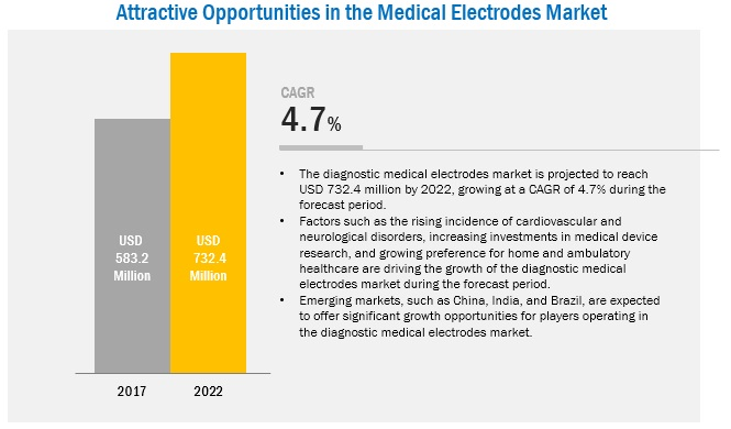 Medical Electrodes Market -Attractive Opportunities by 2022