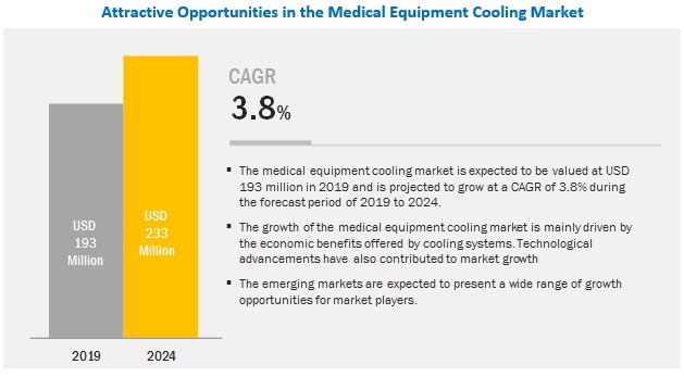 Medical Equipment Cooling Market