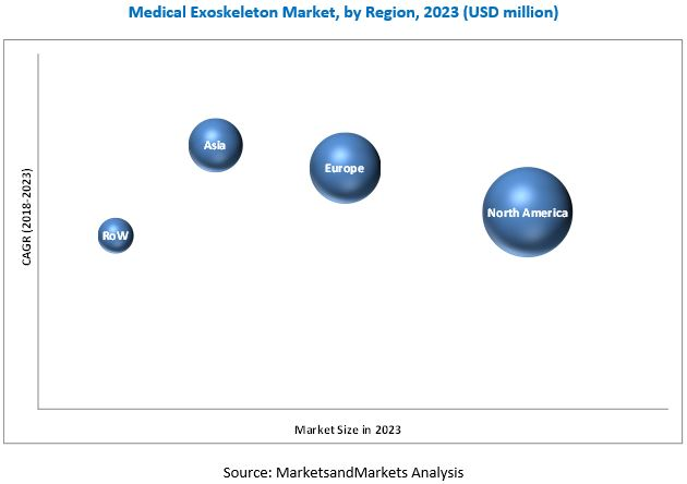 Medical Exoskeleton Market