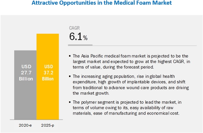 Medical Foam Market