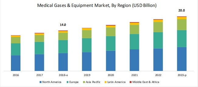Medical Gases Market