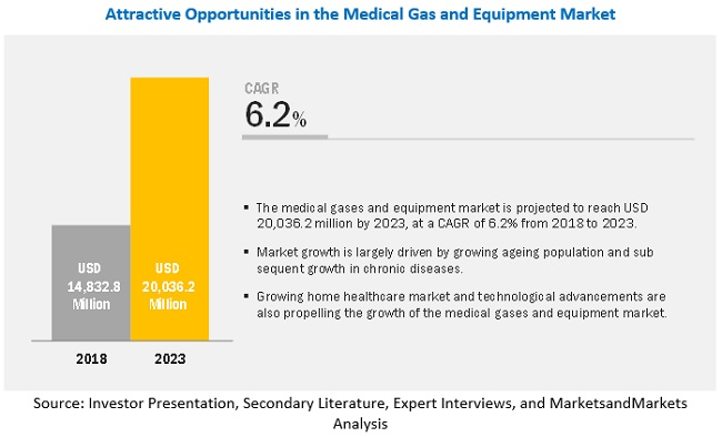 Medical Gas And Equipment Market By Type Application End User Global Forecast To 2023 Marketsandmarkets