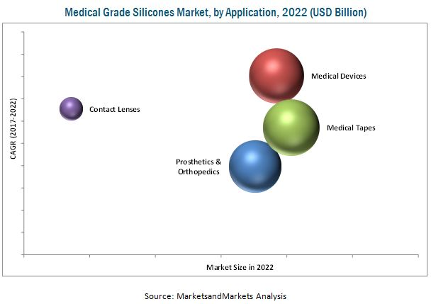Medical Grade Silicone Market