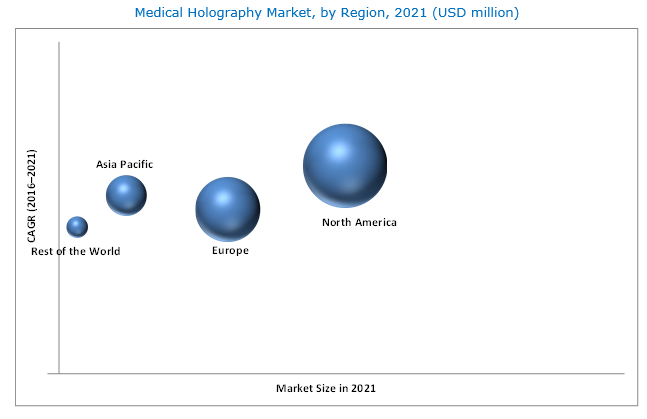 Medical Holography Market - By Region 2021
