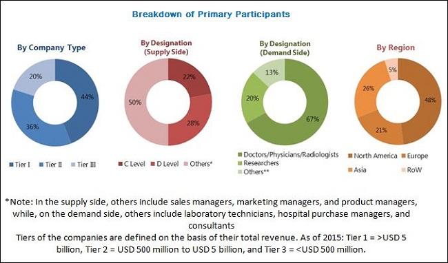 Medical Image Analysis Market