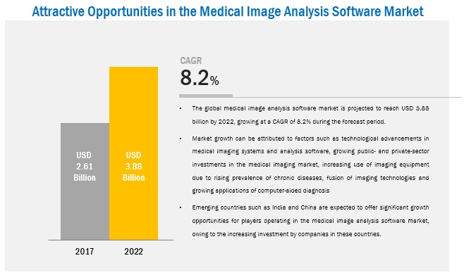 Medical Image Analysis Software Market - Global Forecasts to