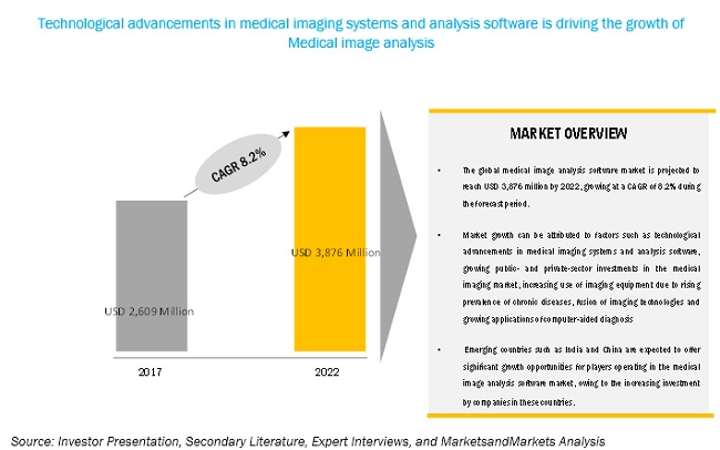 Medical Image Analysis Market-Opportunities 2022