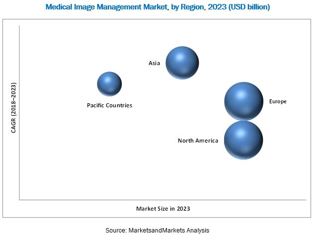 Medical Image Management Market