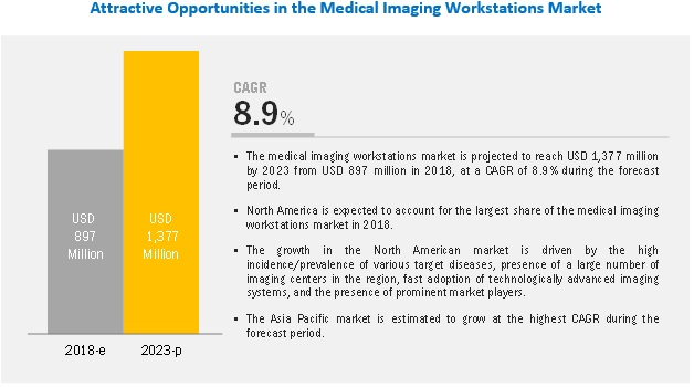 Medical Imaging Workstations Market by Component, Modality and
