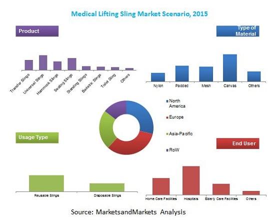 Medical Lifting Sling Market