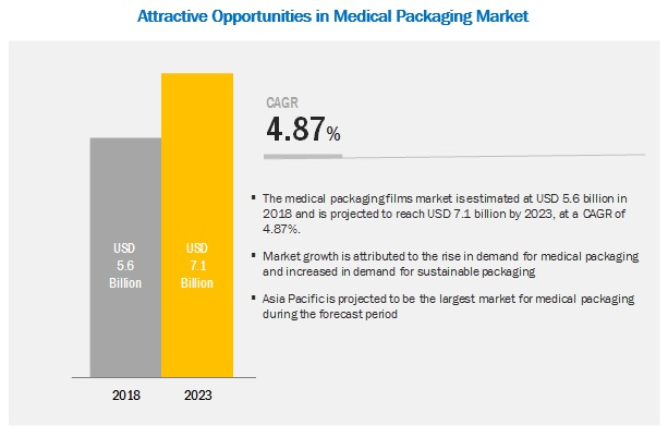 Medical Packaging Films Market