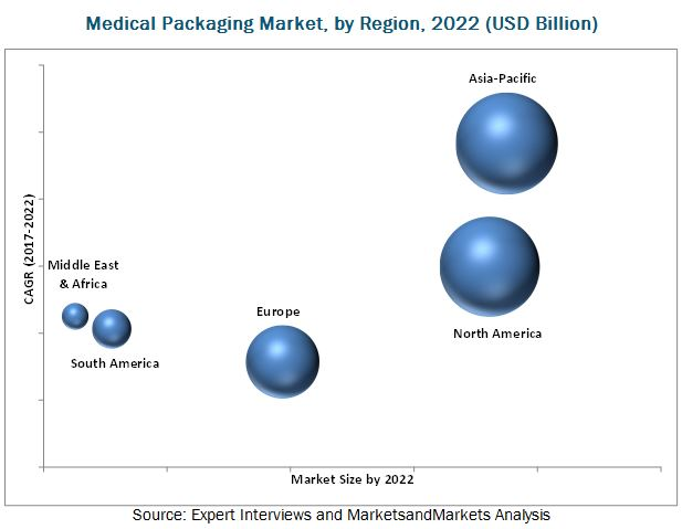 Medical Packaging Market