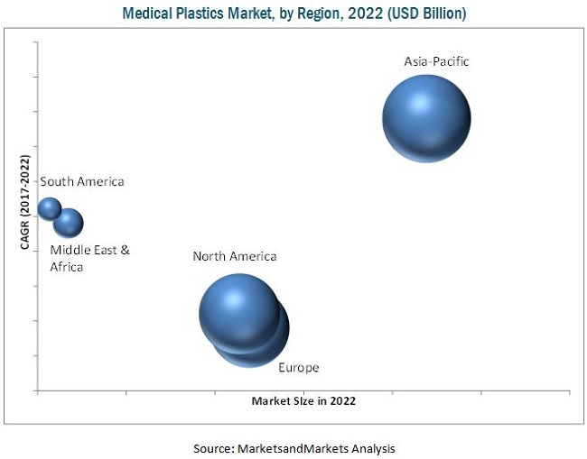 Medical Plastics Market