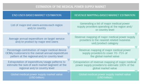 Medical Power Supply Market - Breakdown of Primary Interviews
