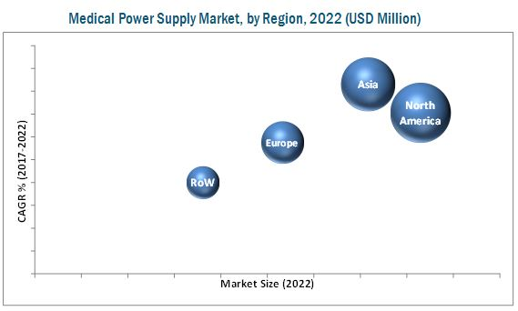 Medical Power Supply Market, by Region, 2022(USD Million)
