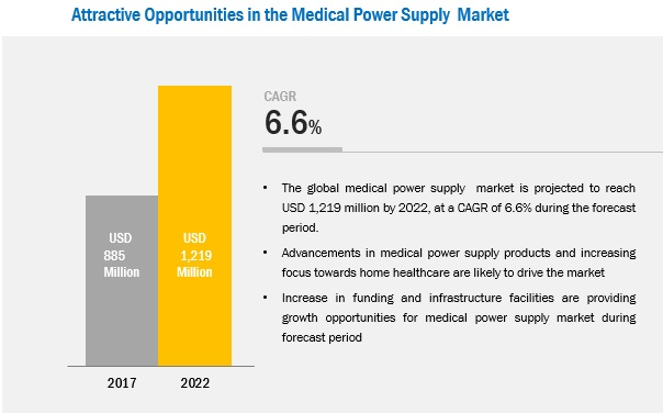 Medical Power Supply Market - Attractive Opportunities by 2022