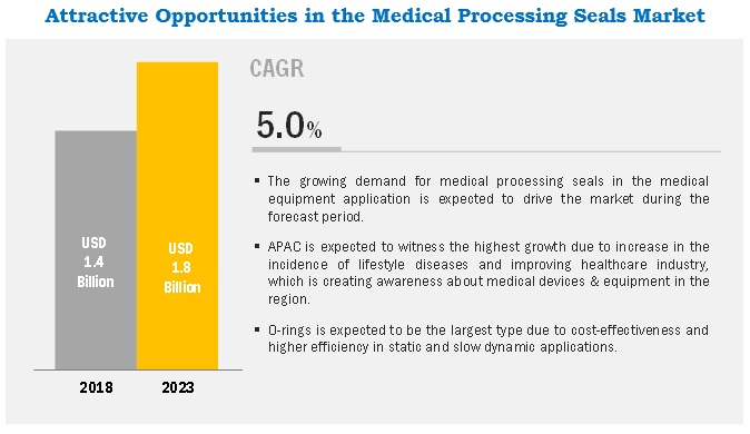 Medical Processing Seals Market