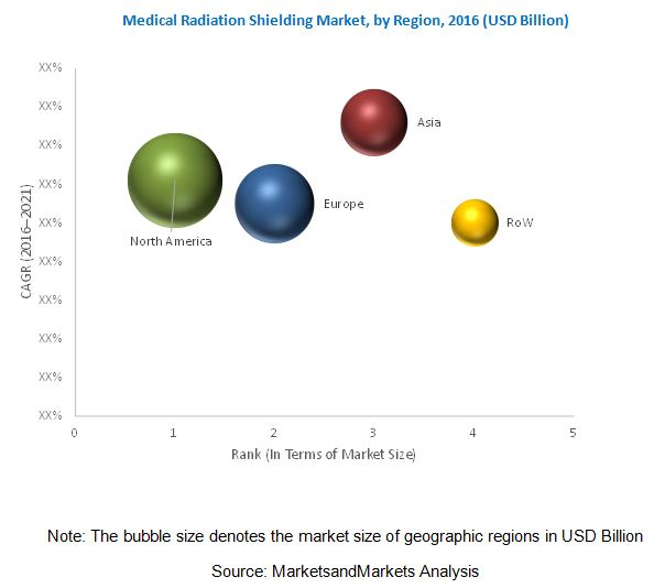 Medical Radiation Shielding Market