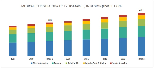 Medical Refrigerators Market