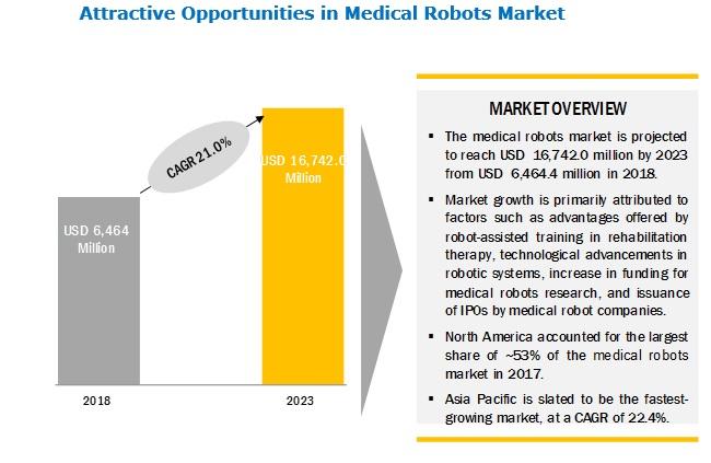 Medical Robotic Market