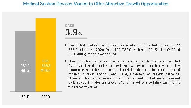Medical Suction Devices Market-Growth Opportunities