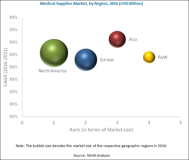 Medical Supplies Market | Growing at a CAGR of 6 8% | MarketsandMarkets