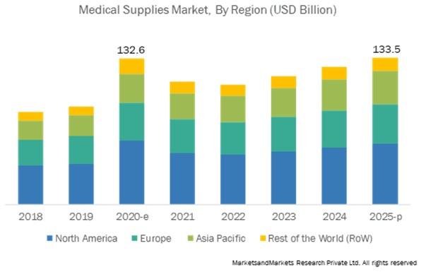 Medical Supplies Market