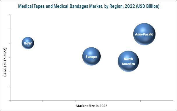 Medical Tapes and Medical Bandages Market