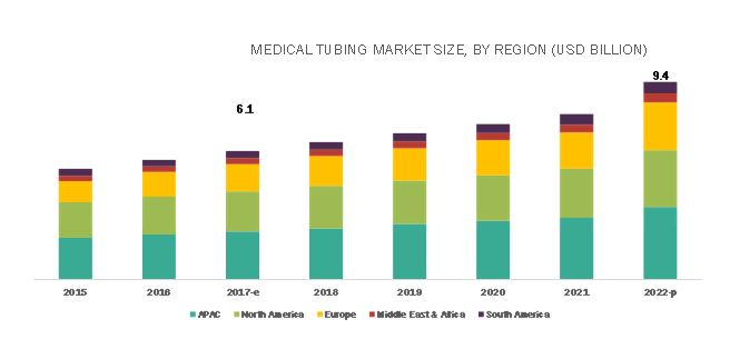 Medical Tubing Market