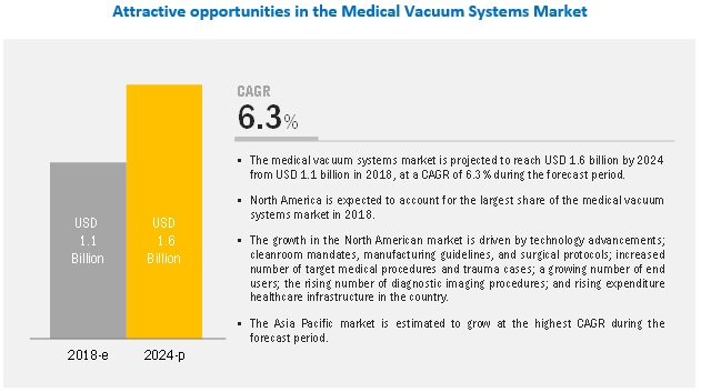 Medical Vacuum System Market
